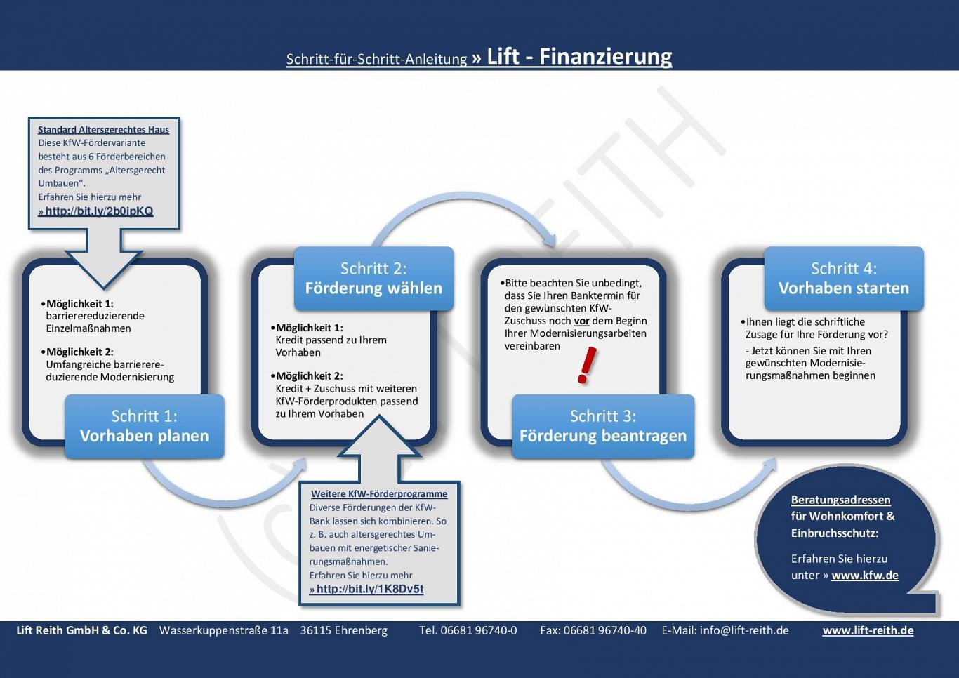 Schritt-für-Schritt-Anleitung zur KfW - Finanzierunsgmöglichkeit Ihres Liftes