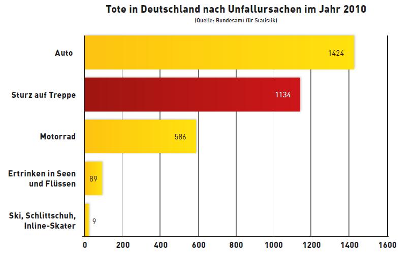 Tote in Deutschland nach Unfallursachen im Jahr 2010
